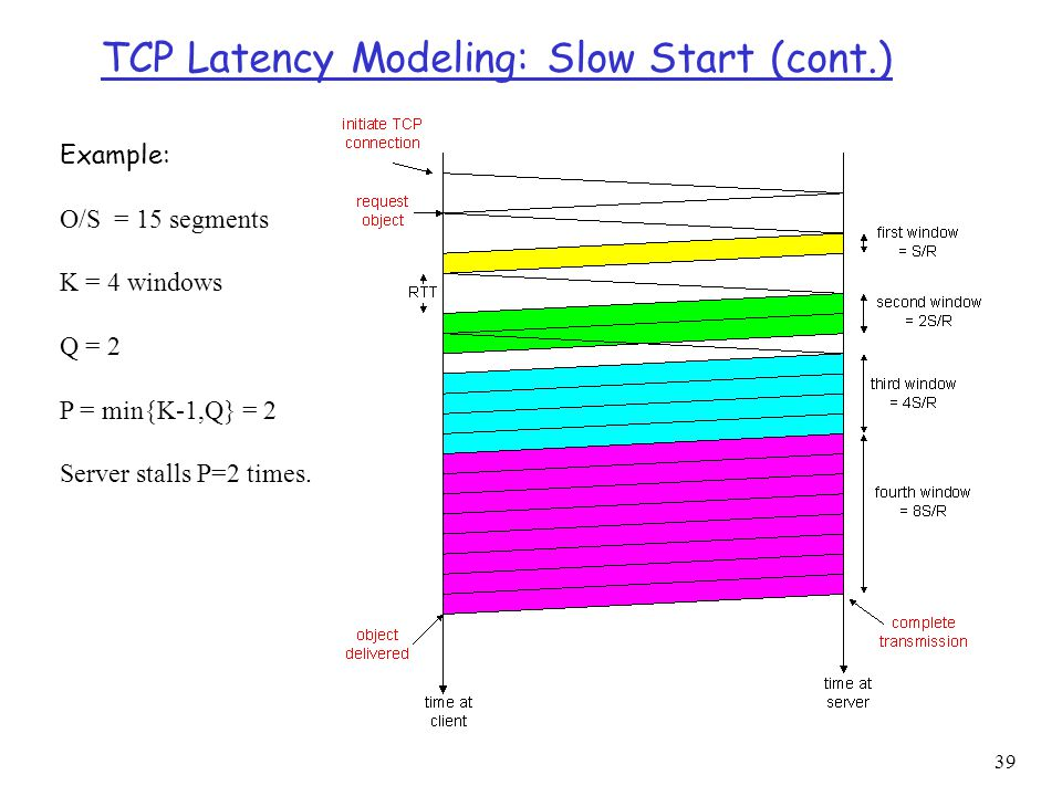 40 TCP Latency Modeling: Slow Start (cont.)