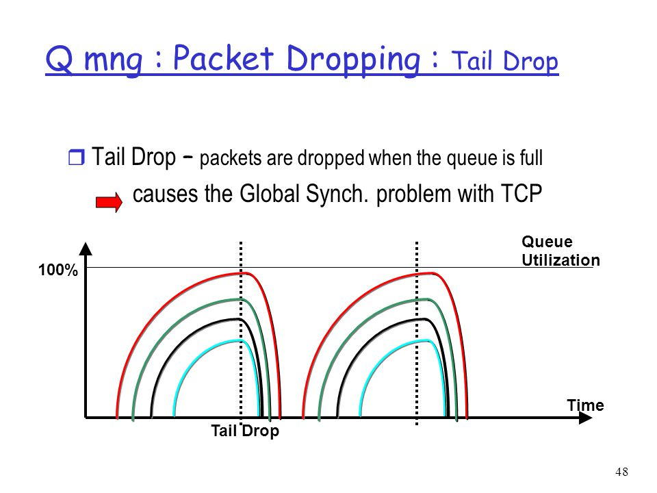 49 Packet Dropping : RED  Proposed by Sally Floyd and Van Jacobson in the early 1990s r packets are dropped randomly prior to periods of high congestion, which signals the packet source to decrease the transmission rate r distributes losses over time