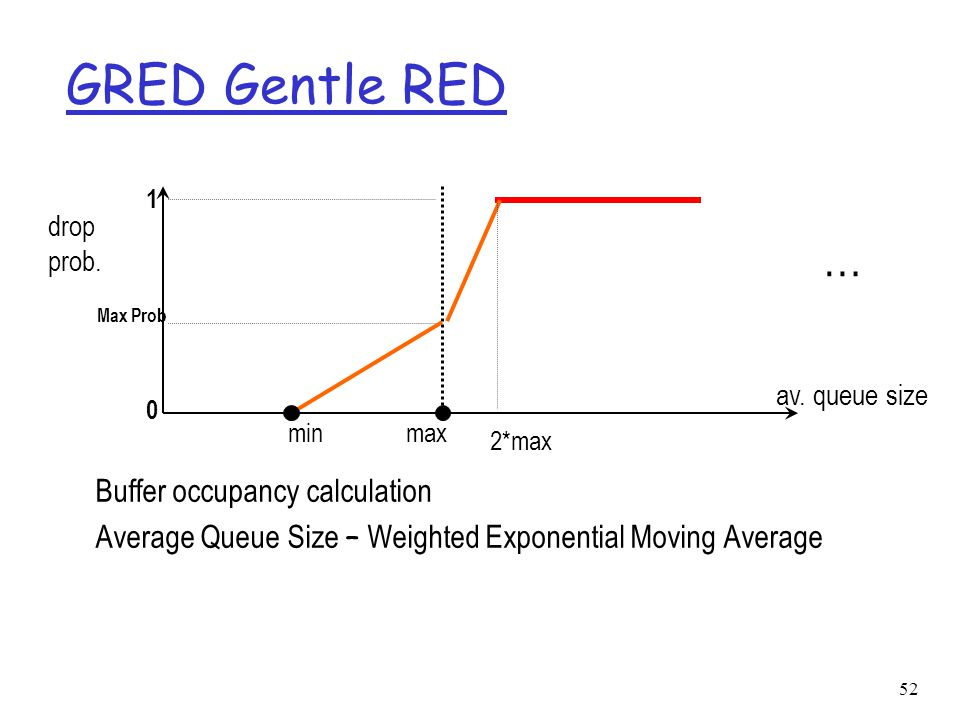52 GRED Gentle RED Buffer occupancy calculation Average Queue Size – Weighted Exponential Moving Average 0 1 minmax av.