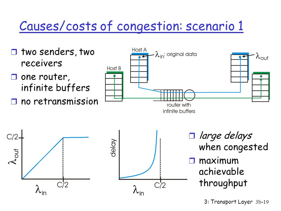 3: Transport Layer3b-18 Principles of Congestion Control Congestion: r informally: traffic in the network has exceeded the capacity r Think about reducing the lanes from 3 to 2 (or 2 to 1) due to construction in one lane of a highway r different from flow control.