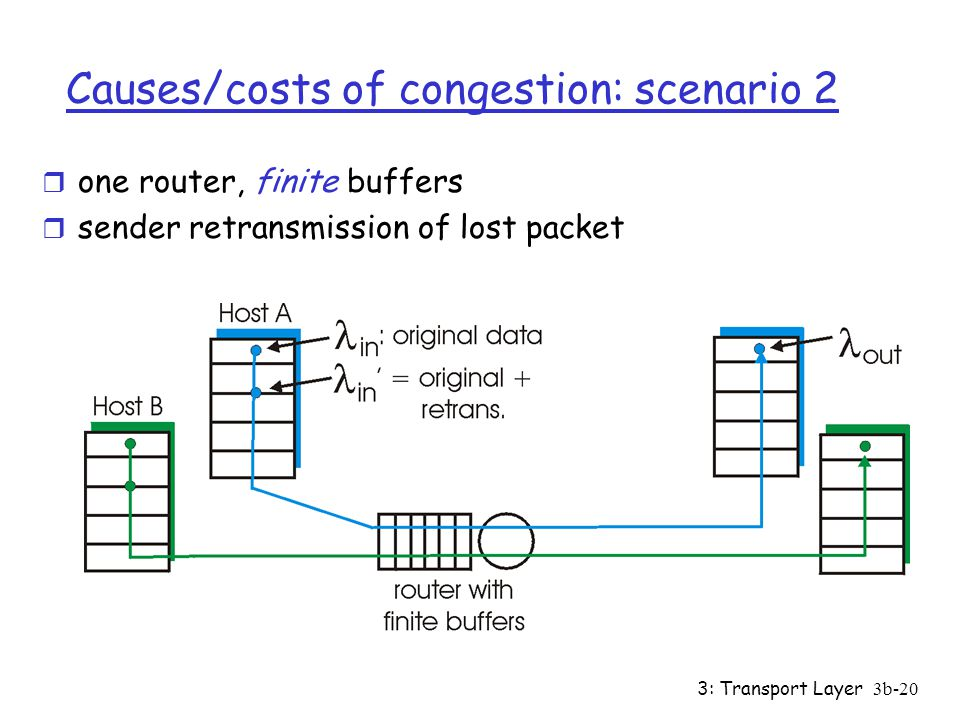 3: Transport Layer3b-19 Causes/costs of congestion: scenario 1 r two senders, two receivers r one router, infinite buffers r no retransmission r large delays when congested r maximum achievable throughput