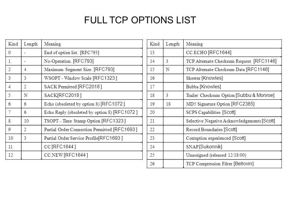FULL TCP OPTIONS LIST MeaningLengthKind End of option list.