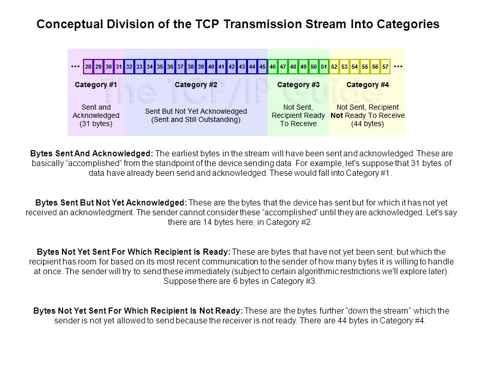 Conceptual Division of the TCP Transmission Stream Into Categories Bytes Sent And Acknowledged: The earliest bytes in the stream will have been sent and acknowledged.