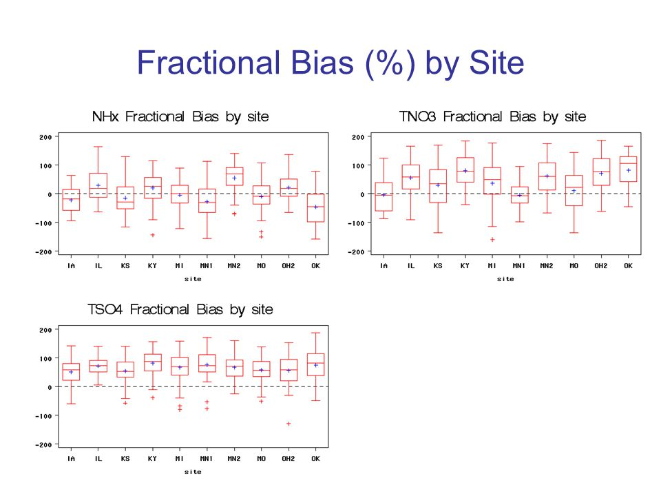 Fractional Bias (%) by Site