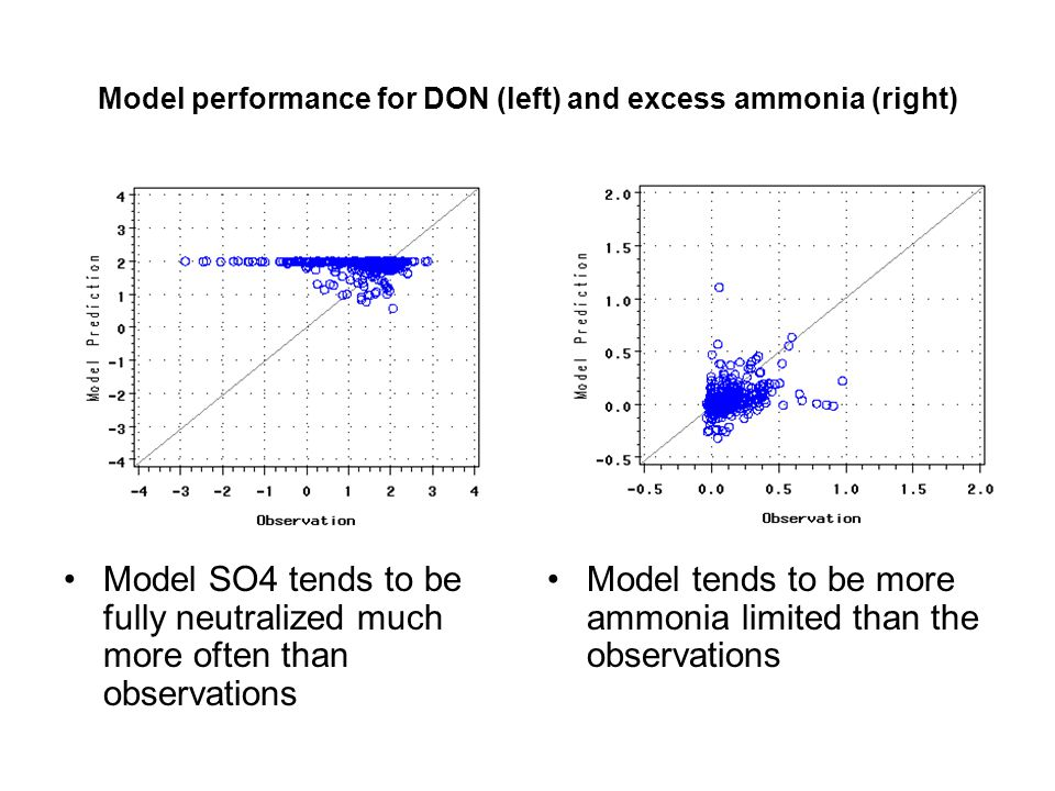Model SO4 tends to be fully neutralized much more often than observations Model tends to be more ammonia limited than the observations Model performance for DON (left) and excess ammonia (right)
