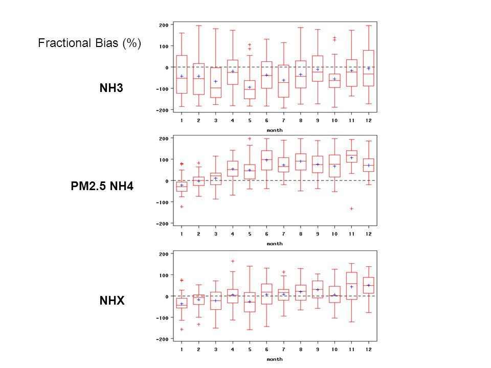 NH3 PM2.5 NH4 NHX Fractional Bias (%)