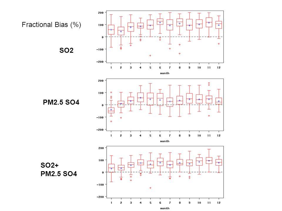 SO2 PM2.5 SO4 Fractional Bias (%) SO2+ PM2.5 SO4