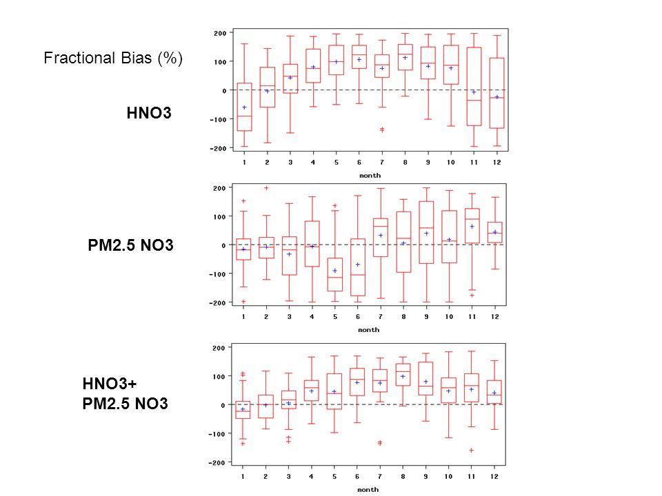 HNO3 PM2.5 NO3 Fractional Bias (%) HNO3+ PM2.5 NO3