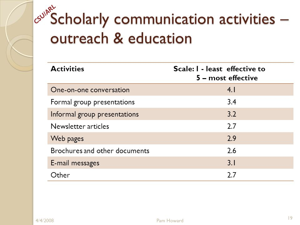 Scholarly communication activities – outreach & education ActivitiesScale: 1 - least effective to 5 – most effective One-on-one conversation4.1 Formal group presentations3.4 Informal group presentations3.2 Newsletter articles2.7 Web pages2.9 Brochures and other documents2.6 E-mail messages3.1 Other2.7 4/4/2008Pam Howard 19 CSU/ARL