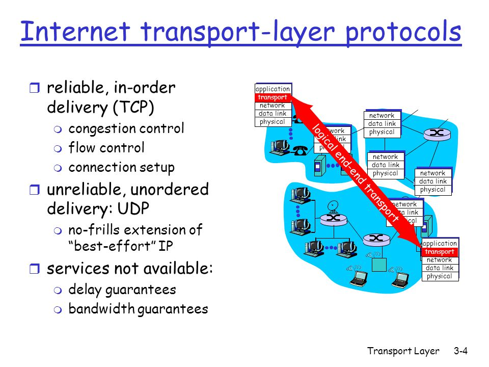 Transport Layer 3-4 Internet transport-layer protocols r reliable, in-order delivery (TCP) m congestion control m flow control m connection setup r unreliable, unordered delivery: UDP m no-frills extension of best-effort IP r services not available: m delay guarantees m bandwidth guarantees application transport network data link physical application transport network data link physical network data link physical network data link physical network data link physical network data link physical network data link physical logical end-end transport