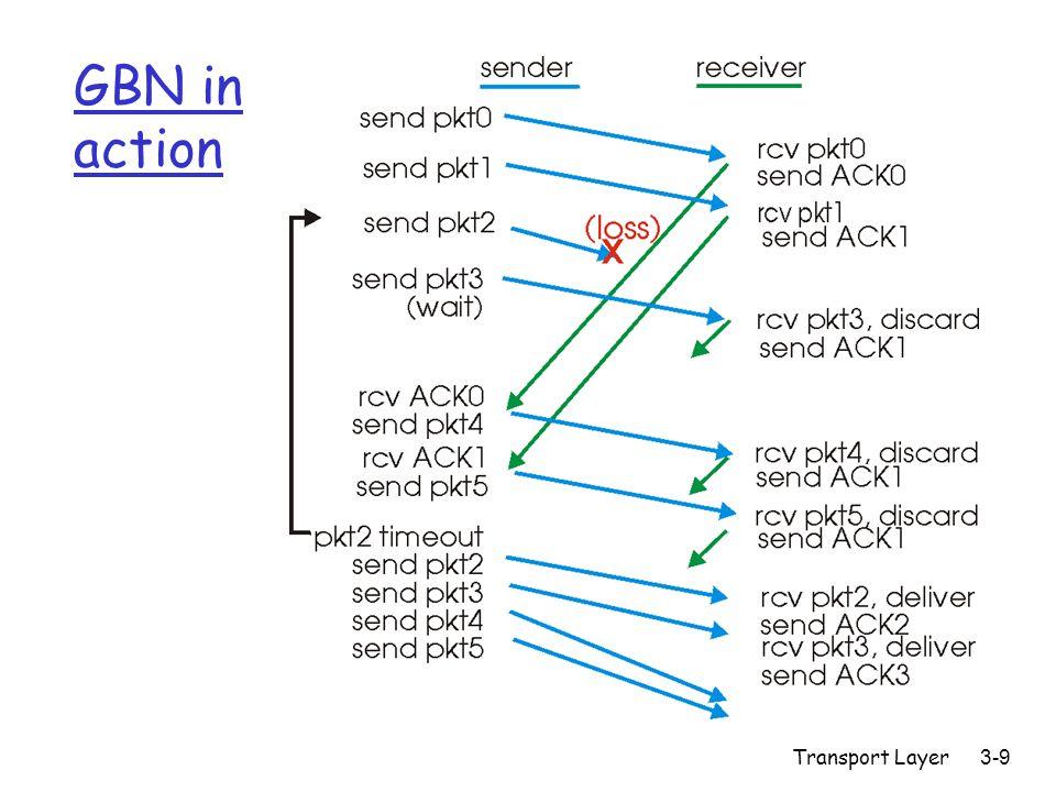 Transport Layer 3-20 TCP retransmission scenarios (more) Host A Seq=92, 8 bytes data ACK=100 loss timeout Cumulative ACK scenario Host B X Seq=100, 20 bytes data ACK=120 time SendBase = 120
