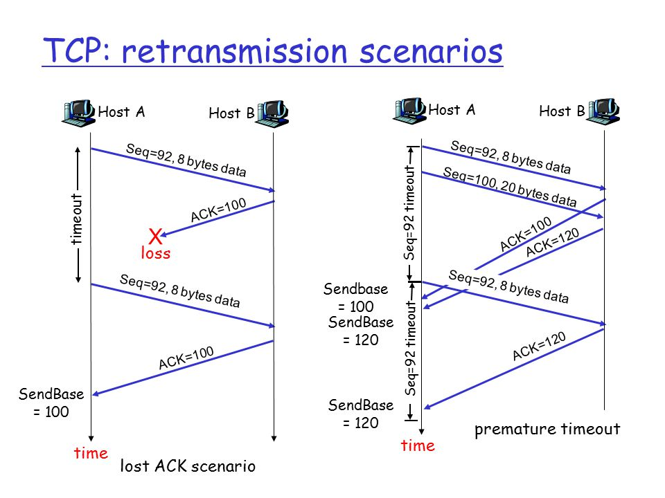 TCP: retransmission scenarios Host A Seq=100, 20 bytes data ACK=100 time premature timeout Host B Seq=92, 8 bytes data ACK=120 Seq=92, 8 bytes data Seq=92 timeout ACK=120 Host A Seq=92, 8 bytes data ACK=100 loss timeout lost ACK scenario Host B X Seq=92, 8 bytes data ACK=100 time Seq=92 timeout SendBase = 100 SendBase = 120 SendBase = 120 Sendbase = 100