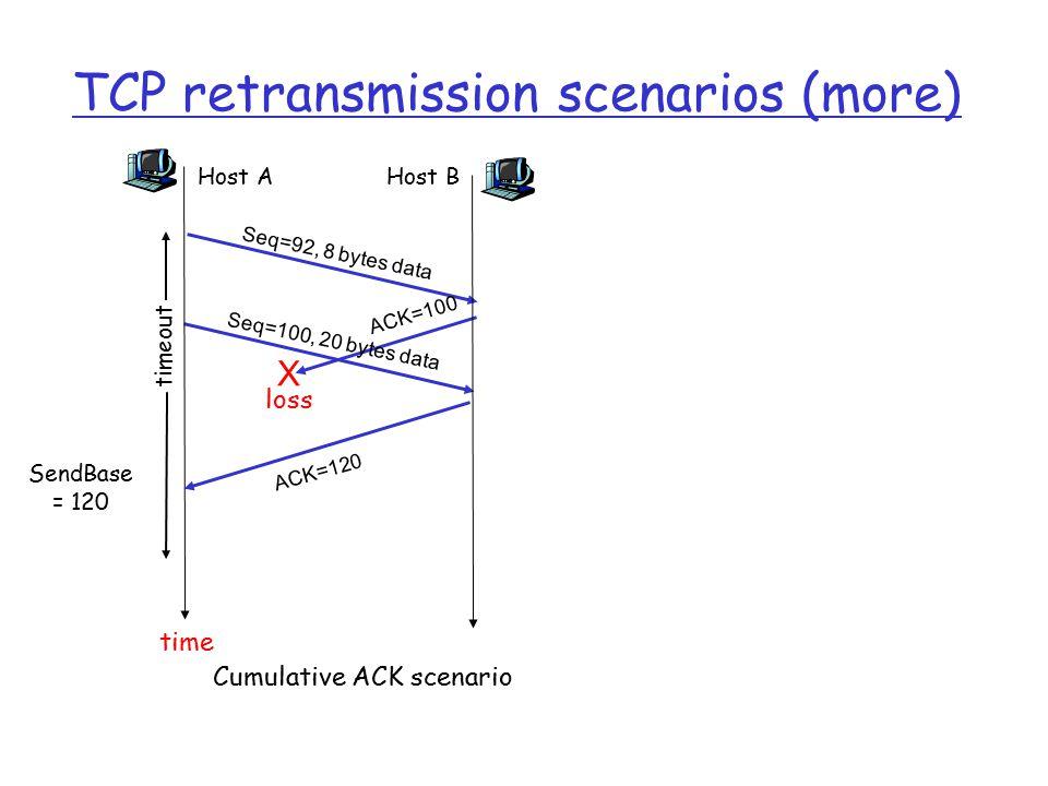 TCP retransmission scenarios (more) Host A Seq=92, 8 bytes data ACK=100 loss timeout Cumulative ACK scenario Host B X Seq=100, 20 bytes data ACK=120 time SendBase = 120