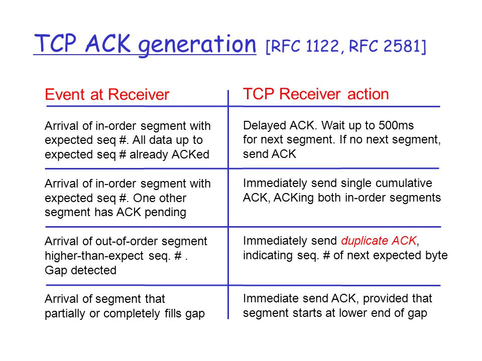 TCP ACK generation [RFC 1122, RFC 2581] Event at Receiver Arrival of in-order segment with expected seq #. All data up to expected seq # already ACKed