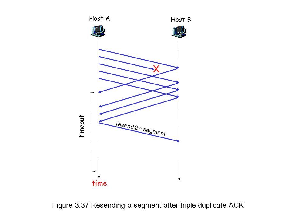 Host A timeout Host B time X resend 2 nd segment Figure 3.37 Resending a segment after triple duplicate ACK