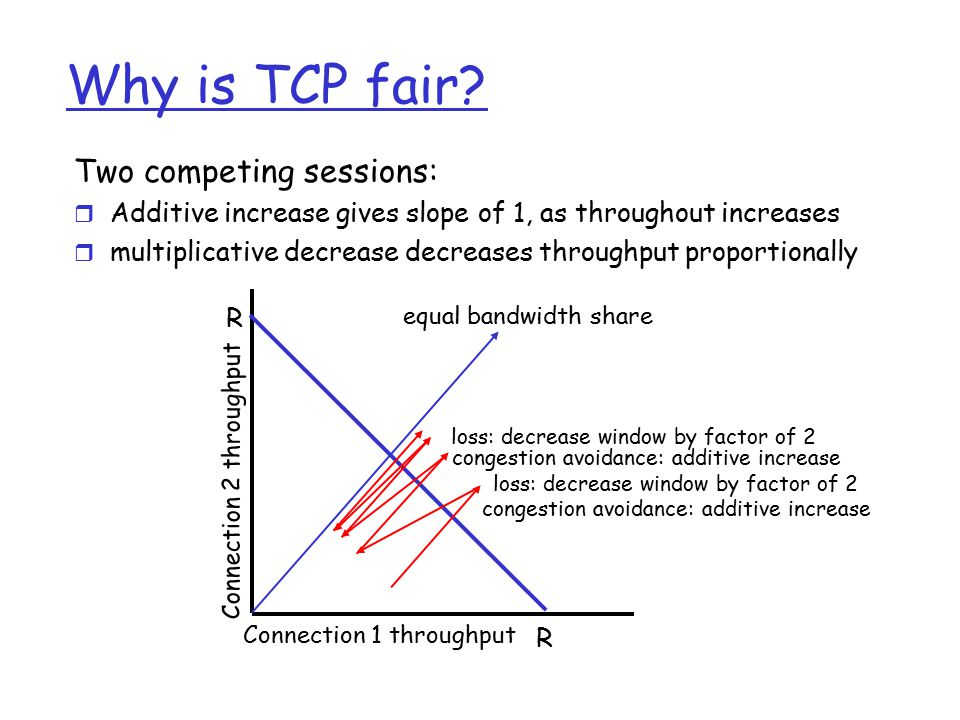 Why is TCP fair? Two competing sessions: r Additive increase gives slope of 1, as throughout increases r multiplicative decrease decreases throughput