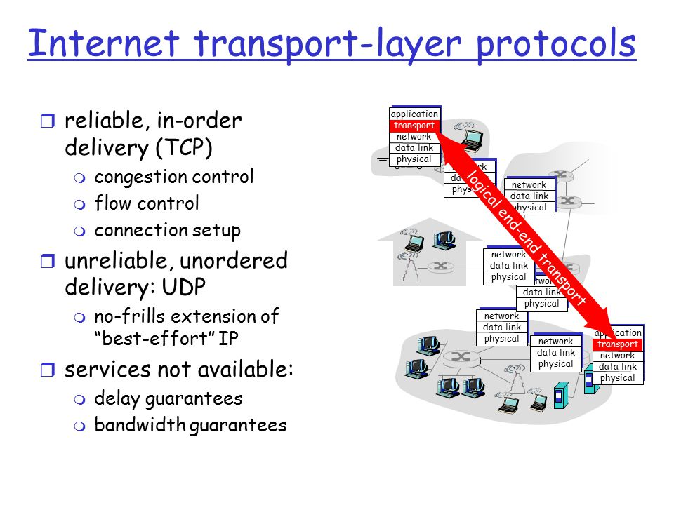 Internet transport-layer protocols r reliable, in-order delivery (TCP) m congestion control m flow control m connection setup r unreliable, unordered delivery: UDP m no-frills extension of best-effort IP r services not available: m delay guarantees m bandwidth guarantees application transport network data link physical network data link physical network data link physical network data link physical network data link physical network data link physical network data link physical application transport network data link physical logical end-end transport