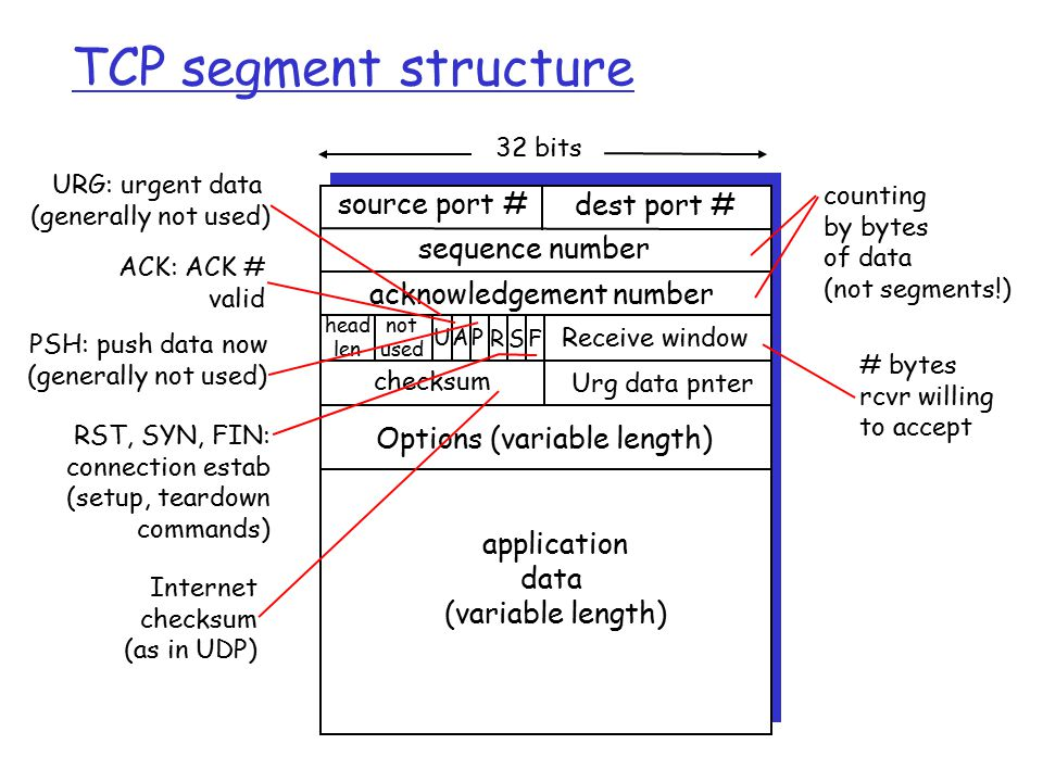 TCP segment structure source port # dest port # 32 bits application data (variable length) sequence number acknowledgement number Receive window Urg d