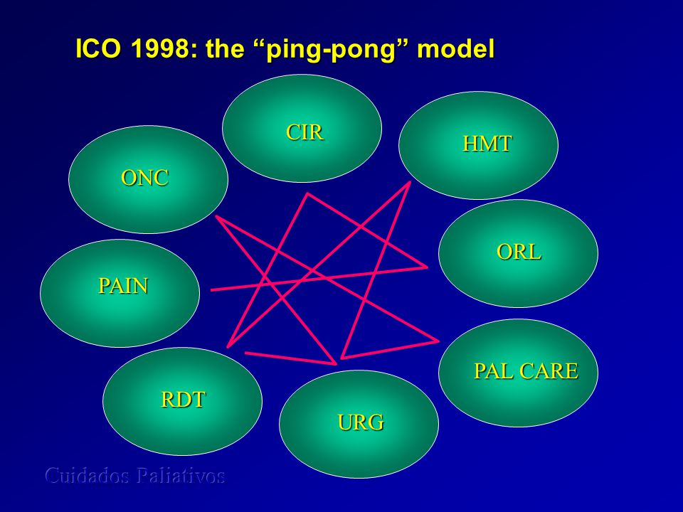 ICO 1998: the ping-pong model ONC RDT URG HMT PAL CARE PAIN CIR ORL