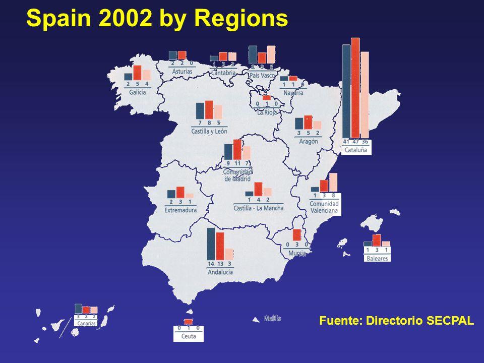 Fuente: Directorio SECPAL Spain 2002 by Regions