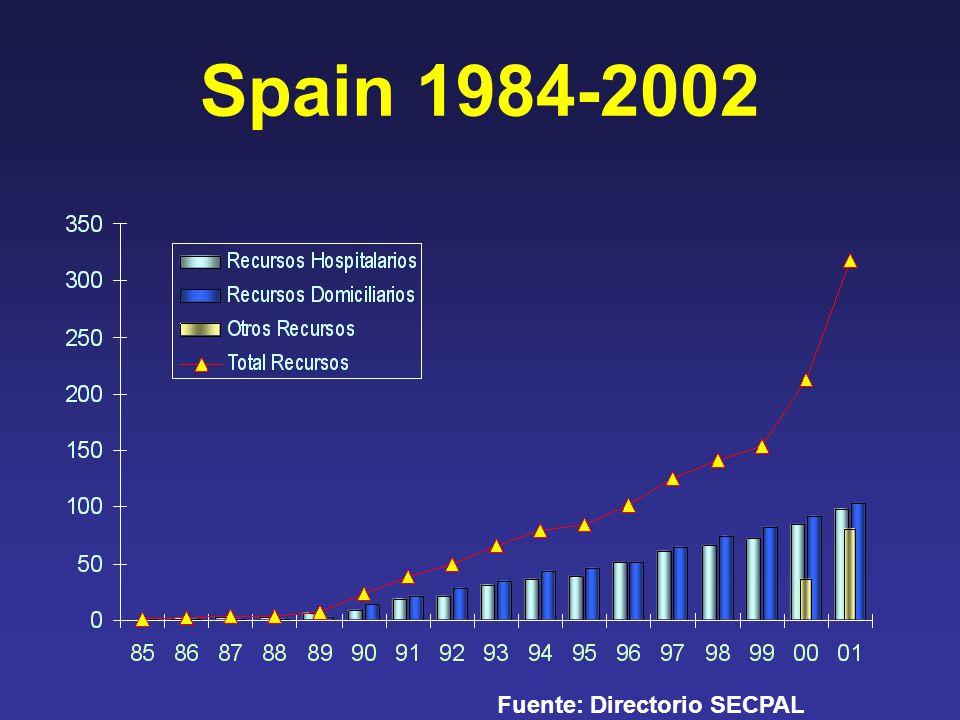 Spain 1984-2002 Fuente: Directorio SECPAL