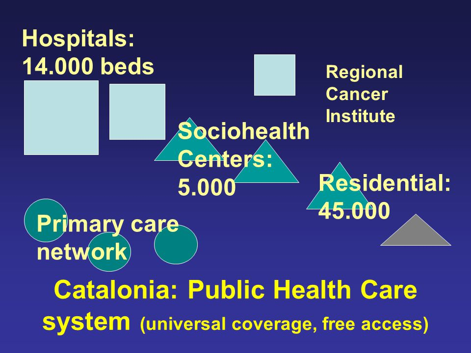 Catalonia: Public Health Care system (universal coverage, free access) Hospitals: 14.000 beds Sociohealth Centers: 5.000 Residential: 45.000 Regional Cancer Institute Primary care network