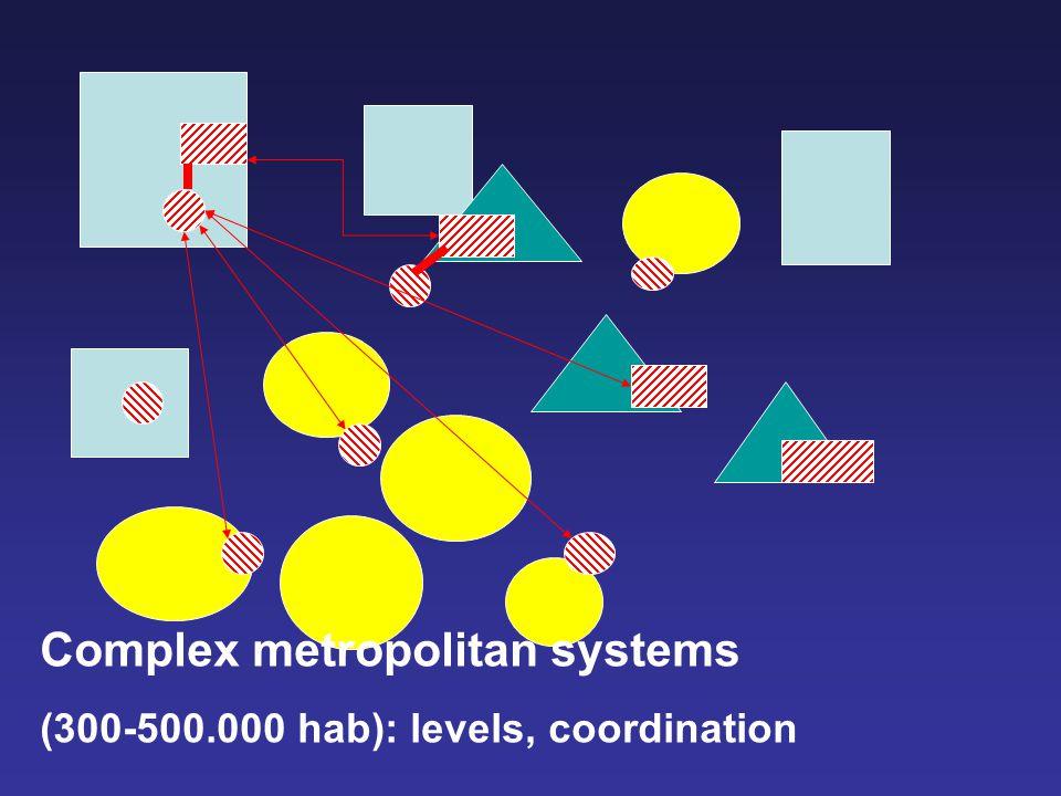 Complex metropolitan systems (300-500.000 hab): levels, coordination