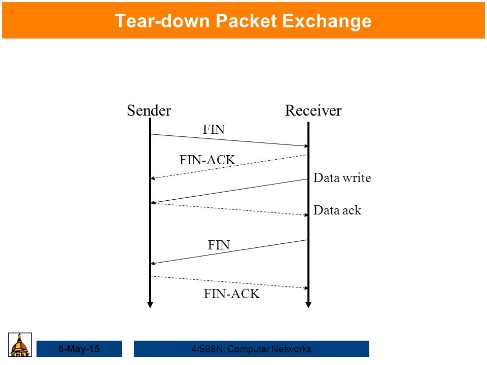 6-May-154/598N: Computer Networks Tear-down Packet Exchange SenderReceiver FIN FIN-ACK FIN FIN-ACK Data write Data ack