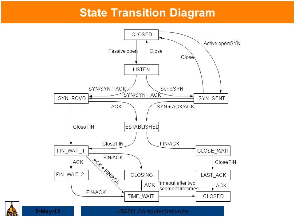 6-May-154/598N: Computer Networks State Transition Diagram CLOSED LISTEN SYN_RCVDSYN_SENT ESTABLISHED CLOSE_WAIT LAST_ACKCLOSING TIME_WAIT FIN_WAIT_2
