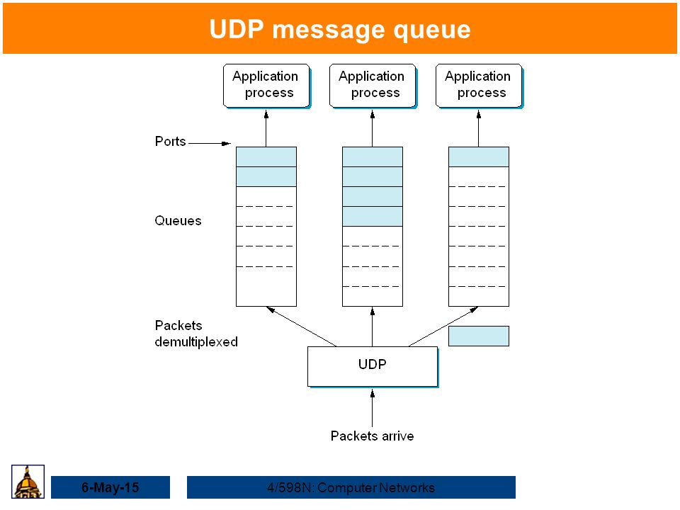6-May-154/598N: Computer Networks UDP message queue