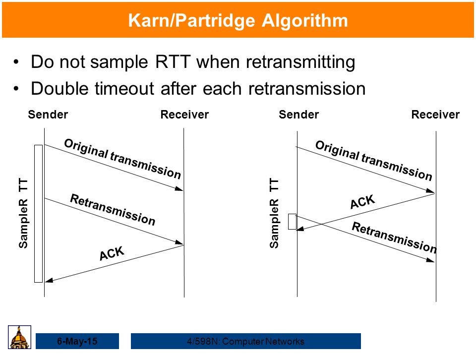 6-May-154/598N: Computer Networks Karn/Partridge Algorithm Do not sample RTT when retransmitting Double timeout after each retransmission SenderReceiver Original transmission ACK SampleR TT Retransmission SenderReceiver Original transmission ACK SampleR TT Retransmission