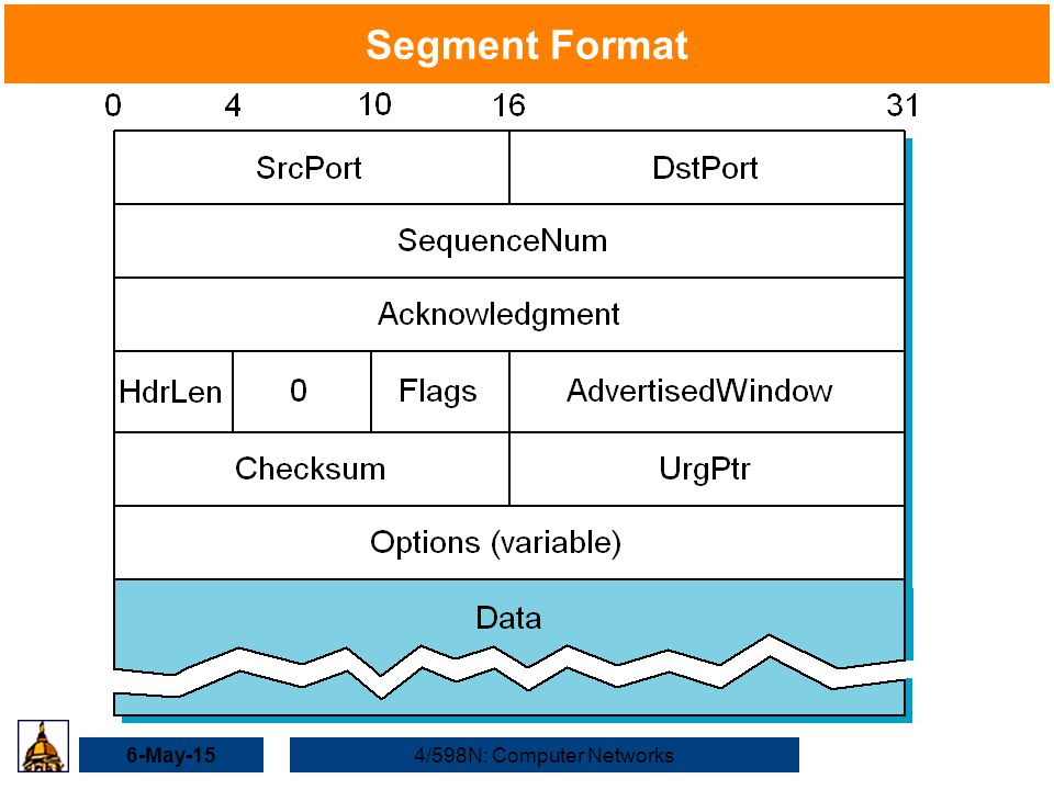 6-May-154/598N: Computer Networks Segment Format