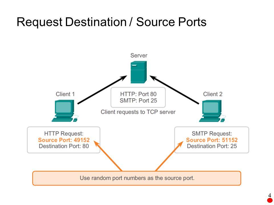 Sample UDP Datagram Source Port (16)Destination Port (16) Length (16)Checksum (16) Application Layer Data 45