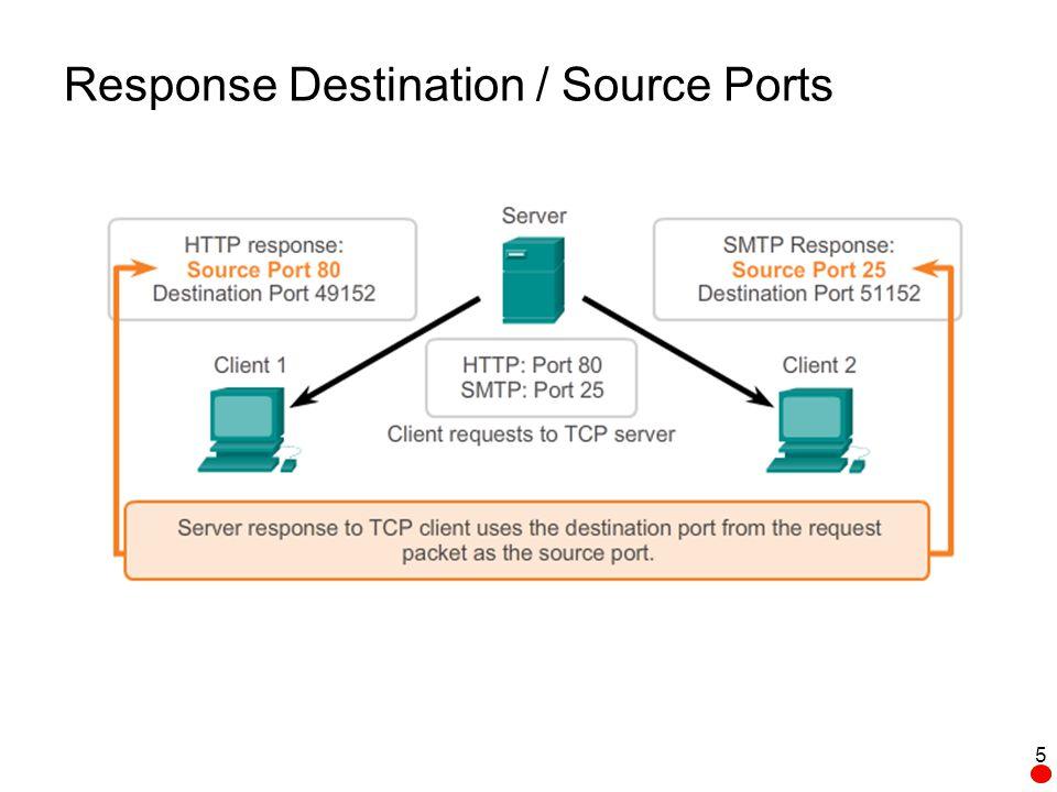 Sample UDP Datagram Source Port (16)Destination Port (16) Length (16)Checksum (16) Application Layer Data Source Port (16 bits) –Number of the calling port.