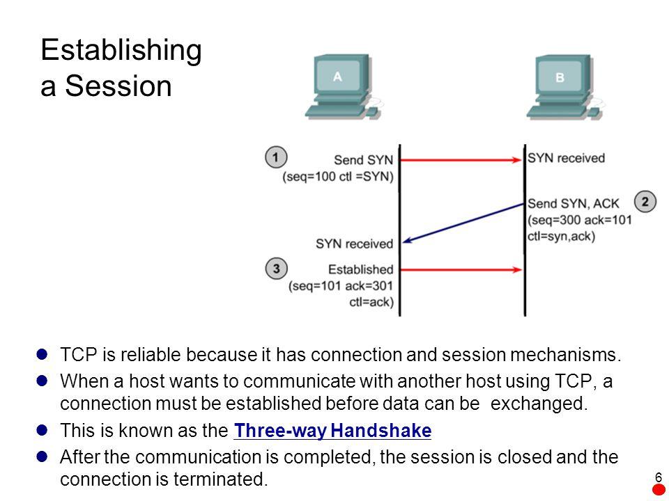 Sample UDP Datagram Source Port (16)Destination Port (16) Length (16)Checksum (16) Application Layer Data Destination Port (16 bits) –Number of the called port.