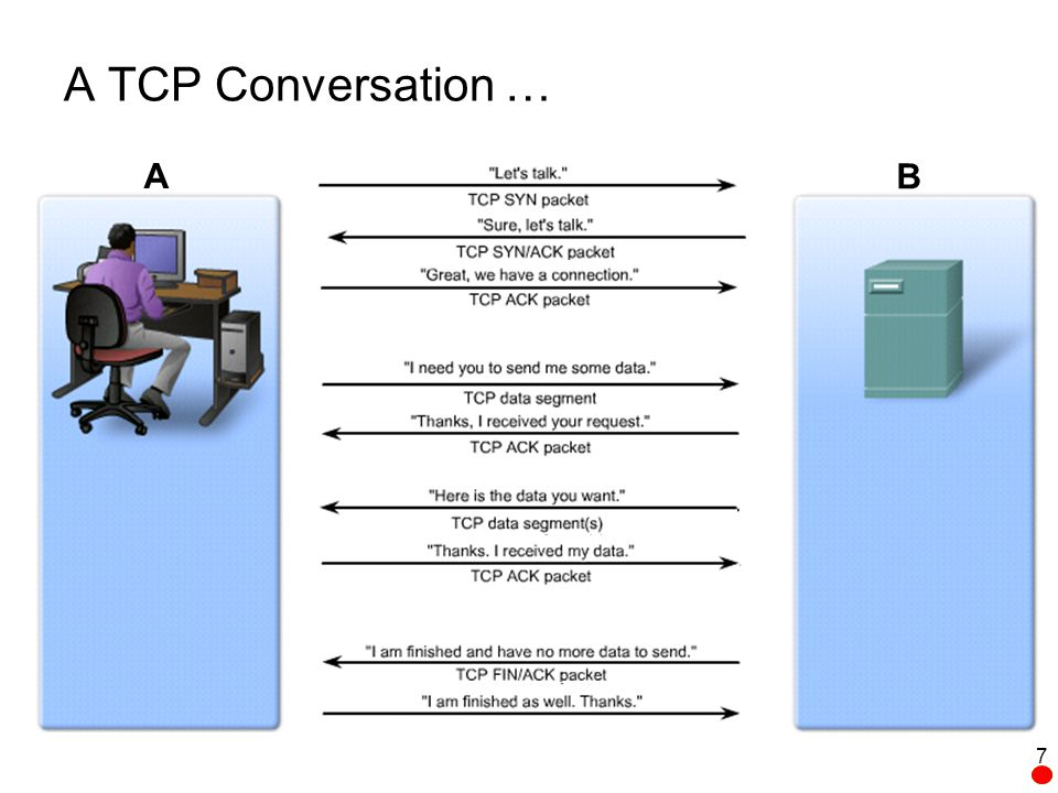 Managing TCP Sessions 38