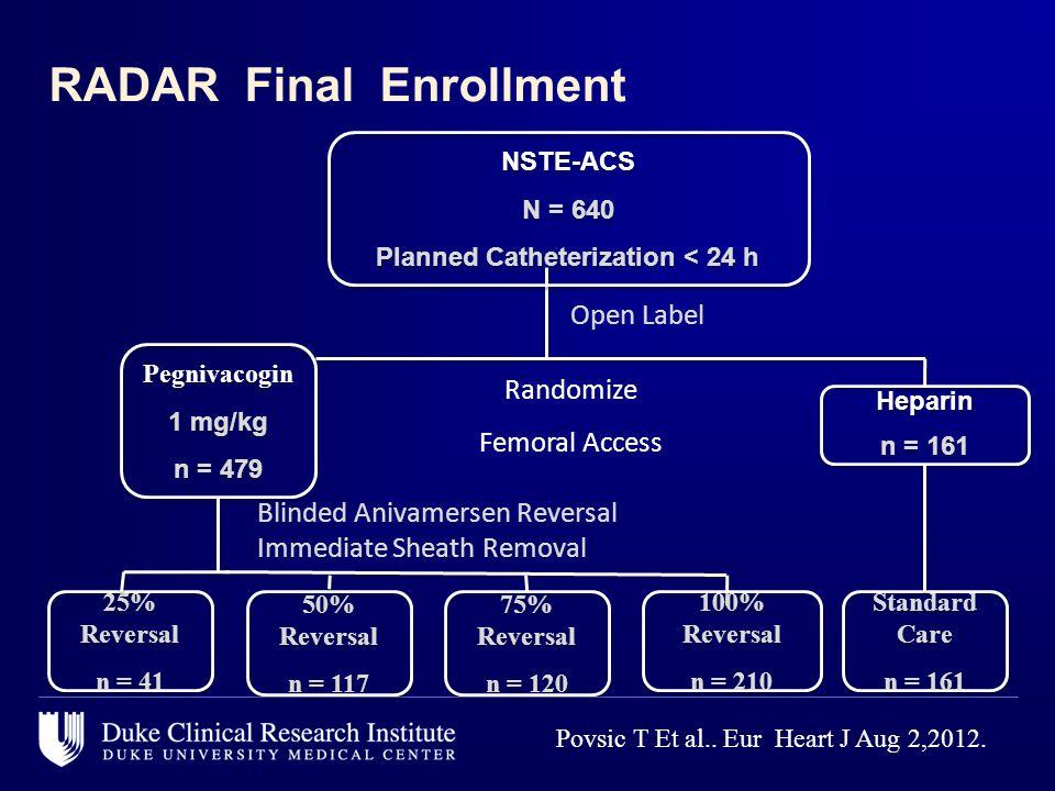 Pegnivacogin 1 mg/kg n = 479 Pegnivacogin 1 mg/kg n = 479 Heparin n = 161 Heparin n = 161 75% Reversal n = 120 75% Reversal n = 120 50% Reversal n = 117 50% Reversal n = 117 25% Reversal n = 41 25% Reversal n = 41 Open Label Randomize Femoral Access 100% Reversal n = 210 100% Reversal n = 210 Standard Care n = 161 Standard Care n = 161 NSTE-ACS N = 640 Planned Catheterization < 24 h NSTE-ACS N = 640 Planned Catheterization < 24 h RADAR Final Enrollment Blinded Anivamersen Reversal Immediate Sheath Removal Povsic T Et al..