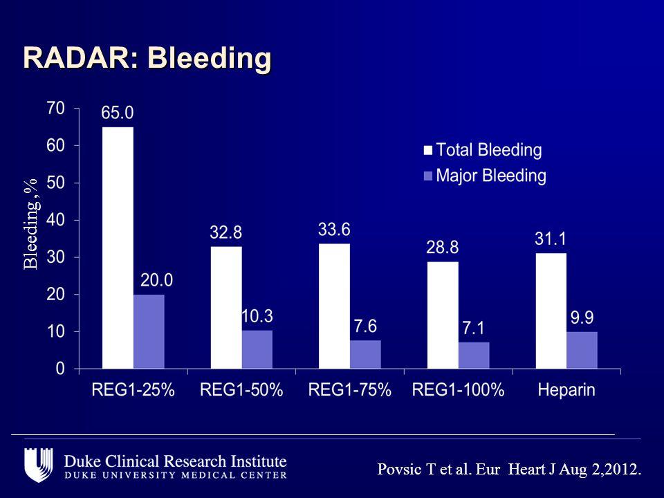 RADAR: Bleeding Bleeding,% Povsic T et al. Eur Heart J Aug 2,2012.