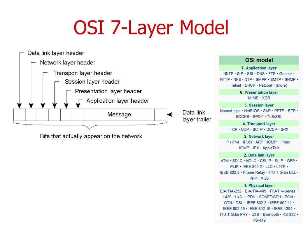 OSI 7-Layer Model