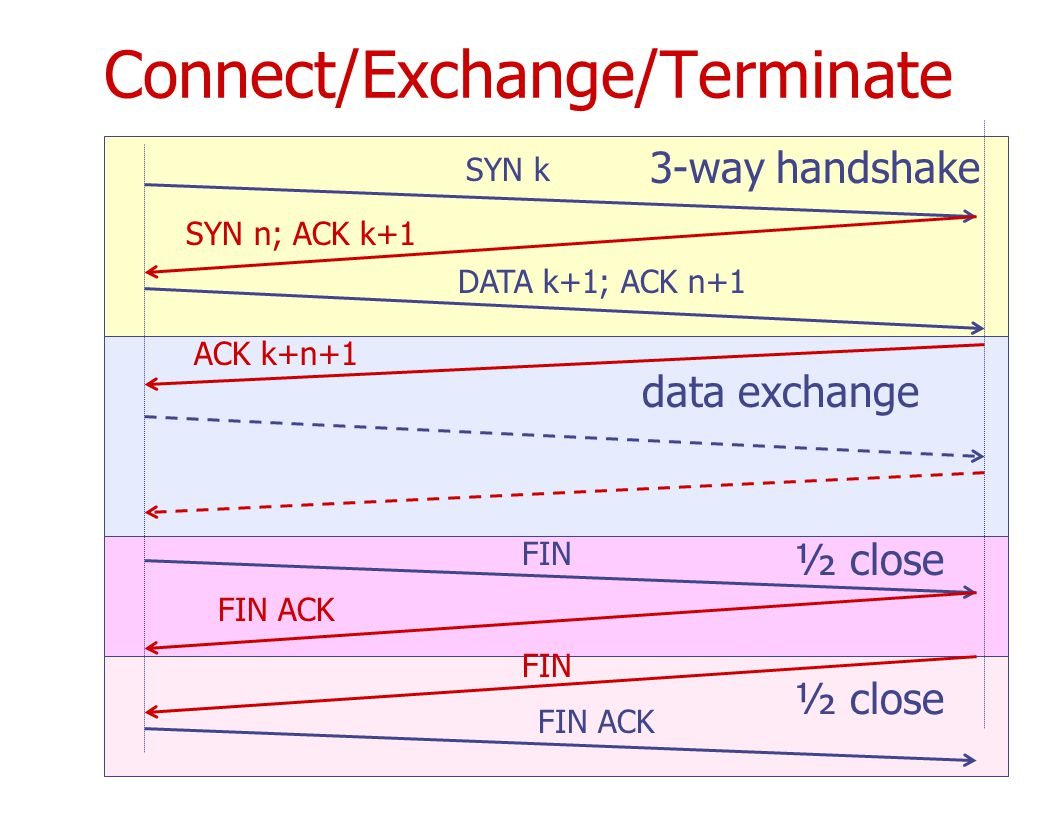 SYN k SYN n; ACK k+1 DATA k+1; ACK n+1 ACK k+n+1 data exchange FIN FIN ACK ½ close FIN FIN ACK ½ close Connect/Exchange/Terminate 3-way handshake