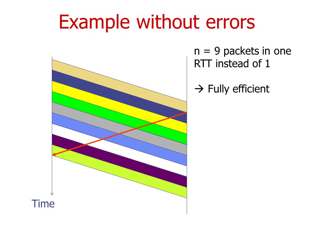 Example without errors Time n = 9 packets in one RTT instead of 1  Fully efficient