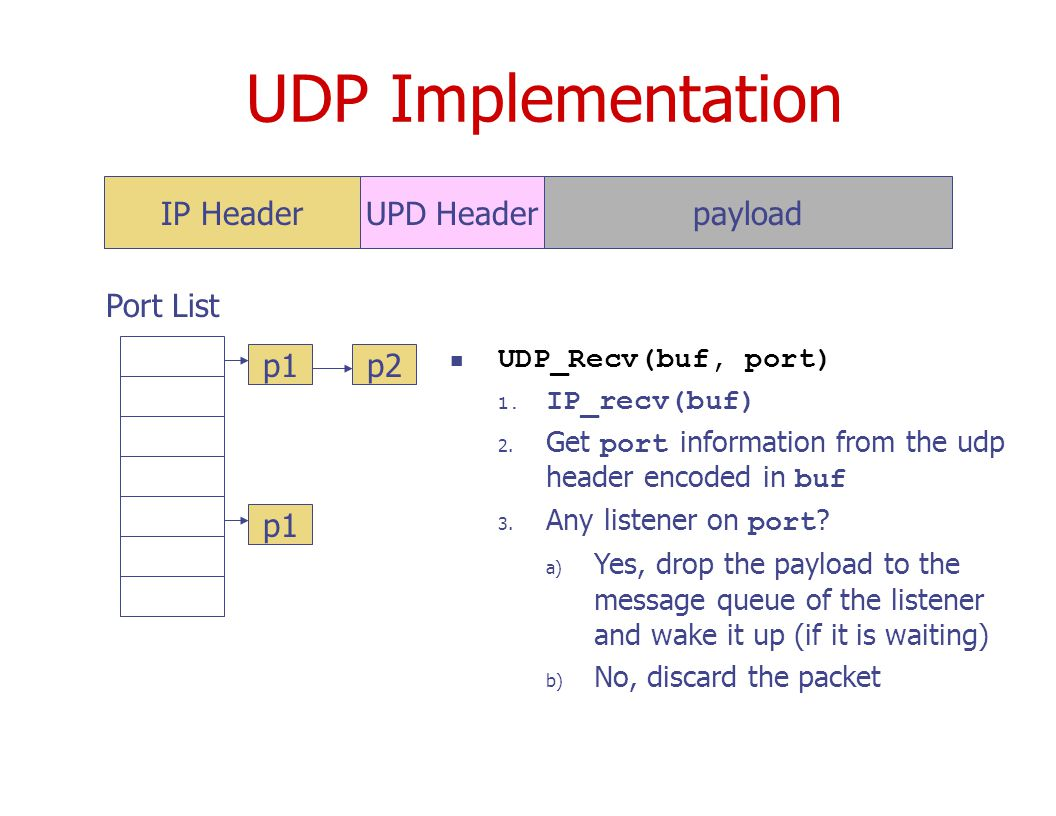 UDP Implementation payloadUPD HeaderIP Header Port List p1p2 p1 UDP_Recv(buf, port) 1.