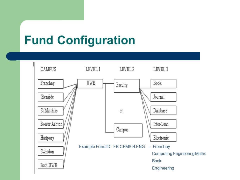 Fund Configuration Example Fund ID: FR CEMS B ENG = Frenchay Computing Engineering Maths Book Engineering