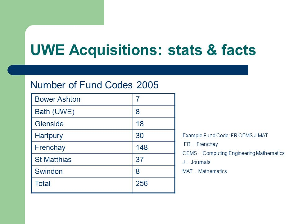 UWE Acquisitions: stats & facts Number of Fund Codes 2005 Bower Ashton7 Bath (UWE)8 Glenside18 Hartpury30 Frenchay148 St Matthias37 Swindon8 Total256 Example Fund Code: FR CEMS J MAT FR - Frenchay CEMS - Computing Engineering Mathematics J - Journals MAT - Mathematics