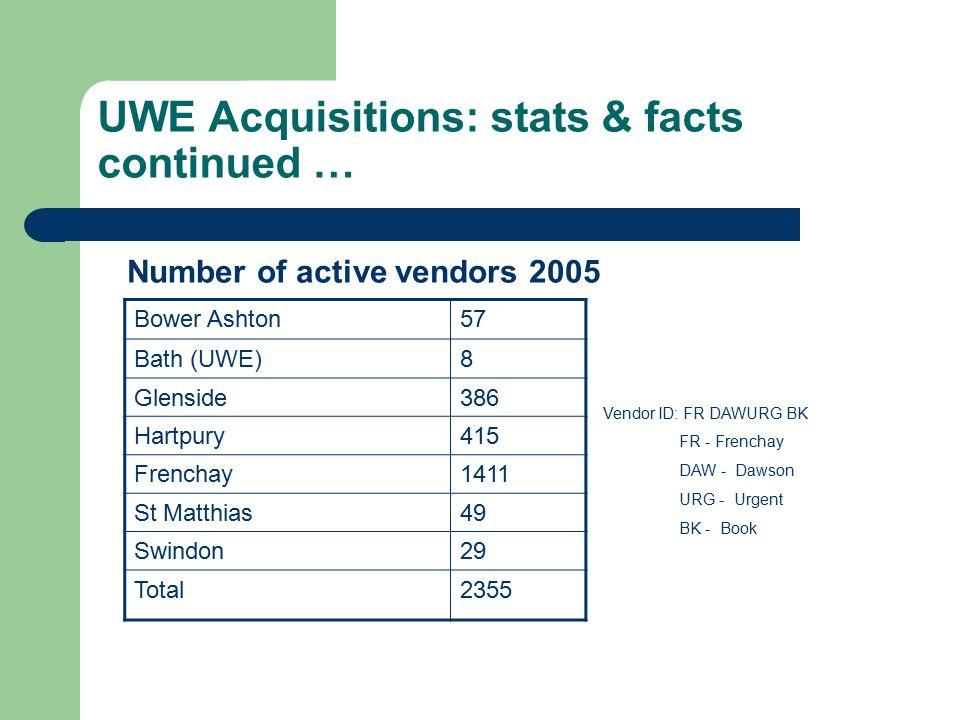 UWE Acquisitions: stats & facts continued … Bower Ashton57 Bath (UWE)8 Glenside386 Hartpury415 Frenchay1411 St Matthias49 Swindon29 Total2355 Number o
