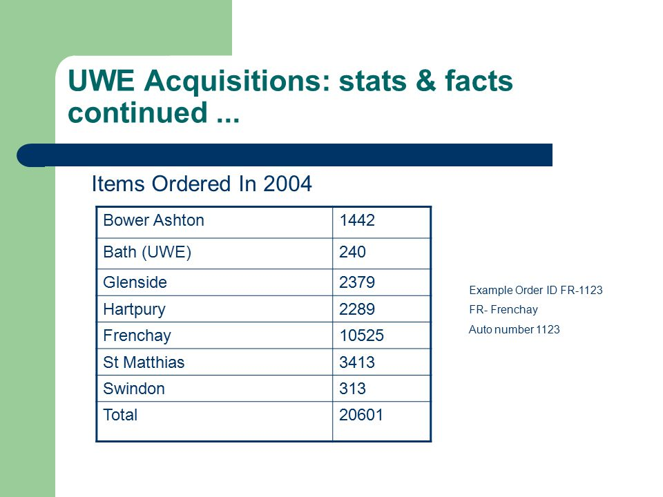 UWE Acquisitions: typical toolbar Fund Information & Maintenance Wizards Vendors Information & Display Wizards Order Information & Maintenance Wizards Invoice Information & Maintenance Wizards