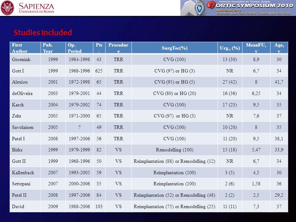 Results Procedure Op.Mort,n (%) Late Mort,%/yRedo, %/yTEE, %/yEndoc, %/y Valve-related compl, %/y Groenink 1999 TRR 7 (16,3)3,1 (1,2-5,1)0,6 (-0,2-1,5)NR 0,6 (-0,2-1,5) Gott MC 1999 I TRR 22 (3,5)3,2 (2,7-3,8)0,2 (0,1-0,4)0,7 (0,4-0,9)0,6 (0,4-0,8)0,5 (0,3-0,7) Alexiou 2001 TRR 4 (6,1)3,9 (2,1-5,6)0,2 (-0,2-0,6)1,0 (0,1-1,9)0,2 (-0,2-0,6)0,5 (-0,1-1,1) deOliveira 2003 TRR 1 (2,3)2,2 (0,4-4,0)1,9 (0,2-3,5)0,7 (-0,3-1,8)1,1 (-0,1-2,4)1,2 (-0,1-2,6) Karck 2004 TRR 5 (6,8)3,5 (2,1-4,9)0,9 (0,2-1,6)0,8 (0,1-1,4)0,3 (-0,1-0,7)0,7 (0,0-1,3) Zehr 2005 TRR 3 (4,6)3,6 (1,9-5,3)0,4 (-0,2-0,6)1,1 (0,1-2,0)0,2 (-0,2-0,6)0,6 (-0,1-1,2) Savolainen 2005 TRR 4 (8,2)1,4 (0,2-2,6)NR Patel 2008 I TRR 0 (0)0,8 (0,0-1,5)0,2 (-0,2-0,6)0,9 (0,1-1,8)0,1 (-0,2-0,4)0,4 (-0,1-0,9) Birks 1999 VSRR 4 (4,9)1,9 (0,6-3,2)2,6 (1,1-4,1)0,2 (-0,2-0,7) 1 (0,1-2,0) Gott MC 1999 II VSRR 0 (0)1,5 (0,2-2,8)0,3 (-0,3-0,9) 0,1 (-0,3-0,6)0,2 (-0,3-0,8) Kallenback 2007 VSRR 0 (0)1,9 (0,2-3,5)2,6 (0,7-4,6)0,4 (-0,4-1,1)0,2 (-0,3-0,7)1,1 (-0,2-2,3) Settepani 2007 VSRR 0 (0)0,9 (-1,6-3,4) 5,4 (-0,7- 11,6) 0,9 (-1,6-3,4)1,8 (-1,7-5,4)2,7 (-1,6-7,0) Patel 2008 II VSRR 0 (0)0,2 (-0,4-0,9)2,4 (0,3-4,5)0,5 (-0,5-1,4)0,2 (-0,4-0,9)1,0 (-0,3-2,4) David 2009 VSRR 1 (0,9)0,8 (0,2-1,5)0,4 (-0,1-0,9) 0,1 (-0,1-0,4)0,3 (-0,1-0,7) Overall TRR 46 (4,5)2,5 (2,1-2,8)0,3 (0,2-0,4)0,7 (0,5-0,9)0,3 (0,2-05)0,5 (0,4-0,7) Overall VSRR 5 (1,2)0,8 (0,4-1,2)0,6 (0,3-1,0)0,3 (0,1-0,6)0,2 (-0,0-0,3)0,4 (0,2-0,7)