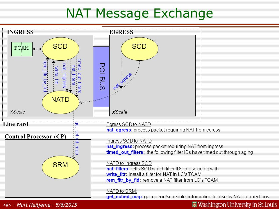 4 - Mart Haitjema - 5/6/2015 NAT Message Exchange INGRESS TCAM EGRESS Egress SCD to NATD nat_egress: process packet requiring NAT from egress Ingress SCD to NATD nat_ingress: process packet requiring NAT from ingress timed_out_filters: the following filter IDs have timed out through aging NATD to Ingress SCD nat_filters: tells SCD which filter IDs to use aging with write_fltr: install a filter for NAT in LC's TCAM rem_fltr_by_fid: remove a NAT filter from LC's TCAM NATD to SRM: get_sched_map: get queue/scheduler information for use by NAT connections PCI BUS SCD NATD nat_ingress timed_out_filters nat_egress write_fltr rem_fltr_by_fid EGRESS Control Processor (CP) SRM get_sched_map TCAM XScale Line card nat_filters