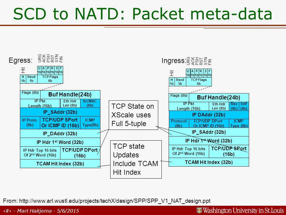 9 - Mart Haitjema - 5/6/2015 SCD to NATD: Packet meta-data Rsvd 3b Hit Egress: Ingress: TCP Flags 6b H 1b Rsvd 1b Hit TCP Flags 6b H 1b Buf Handle(24b) IP Pkt Length (16b) Eth Hdr Len (8b) Flags (8b) IP_SAddr (32b) SrcMAC (8b) TCP/UDP SPort Or ICMP ID (16b) IP Proto (8b) ICMP Type(8b) IP_DAddr (32b) TCP/UDP DPort (16b) TCAM Hit Index (32b) IP Hdr 1 st Word (32b) IP Hdr Top 16 bits Of 2 nd Word (16b) Buf Handle(24b) IP Pkt Length (16b) Eth Hdr Len (8b) Reserved (8b) Flags (8b) IP DAddr (32b) Intf (4b) TCP/UDP DPort Or ICMP ID (16b) Protocol (8b) ICMP Type (8b) Rsv (4b) IP_SAddr (32b) TCP/UDP SPort (16b) TCAM Hit Index (32b) IP Hdr 1 st Word (32b) IP Hdr Top 16 bits Of 2 nd Word (16b) TCP State on XScale uses Full 5-tuple TCP state Updates Include TCAM Hit Index S 1b R 1b P 1b A 1b F 1b U 1b FIN SYNRST PSHACKURG S 1b R 1b P 1b A 1b F 1b U 1b FIN SYNRST PSHACKURG From: http://www.arl.wustl.edu/projects/techX/design/SPP/SPP_V1_NAT_design.ppt