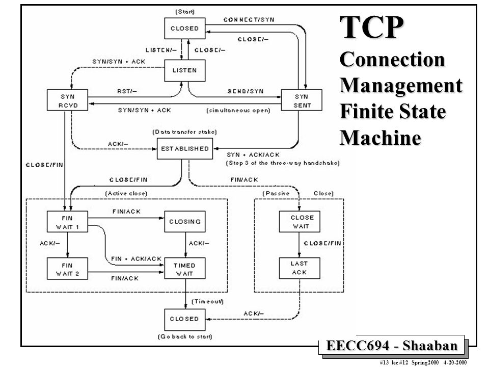 EECC694 - Shaaban #13 lec #12 Spring2000 4-20-2000 TCP Connection Management Finite State Machine